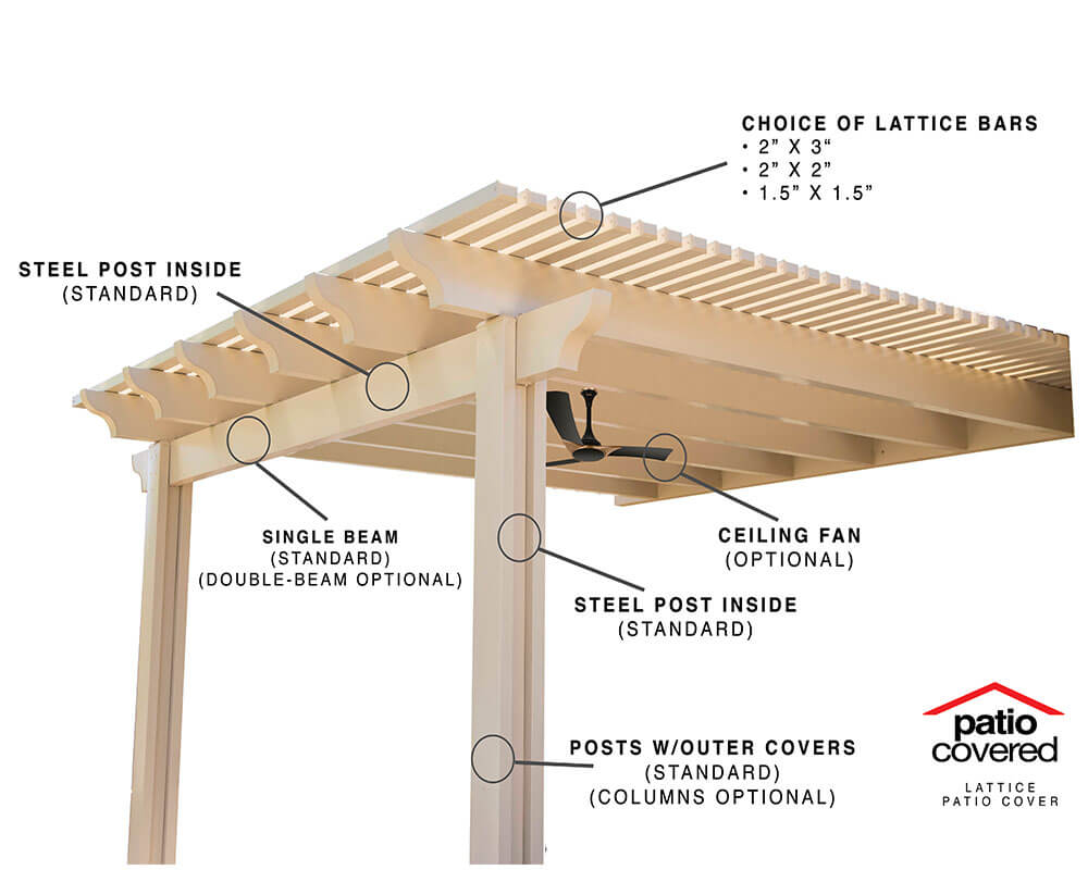 HOW TO BUILD A PATIO COVER STEP 1 SELECTING MATERIALS